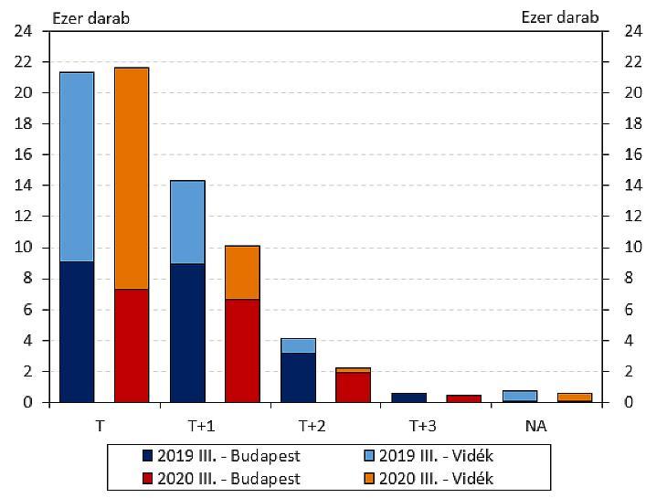 Budapesten és vidéken értékesítés alatt álló, épülő vagy tervezett új lakások (forrás: Eltinga)