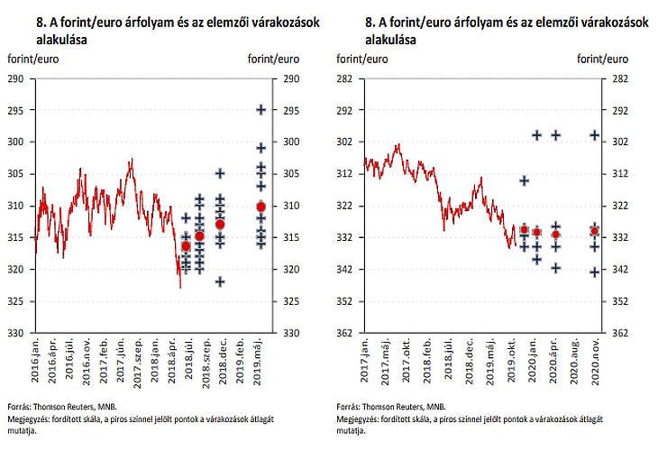 A bal oldali ábra a 2018. júniusi, a jobb oldali a 2019. novemberi MNB-kiadványból származik. Korábban erősödő forintot vártak az elemzők, ennek mostanra vége.