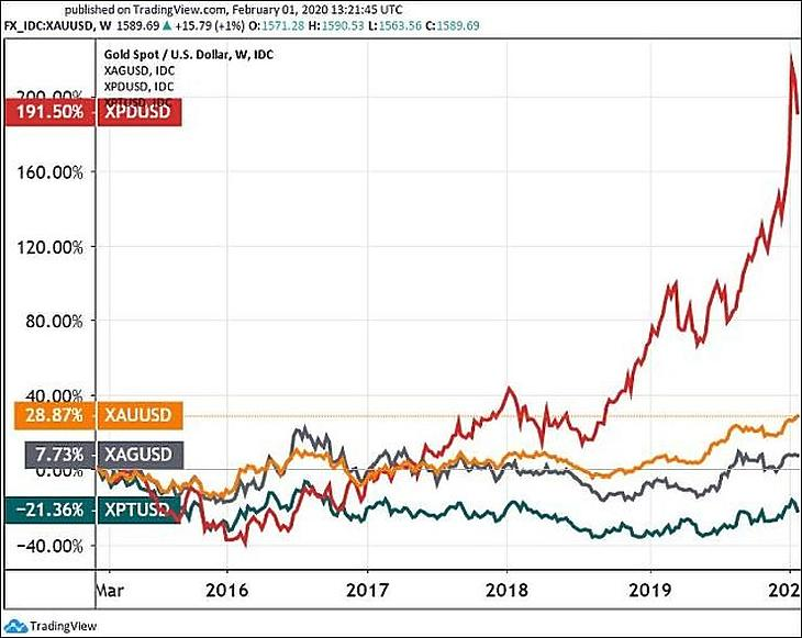 A palládium (pirossal), az arany (narancs), az ezüst (szürke) és a platina (zöldeskék) öt évre. (Tradingview.com)