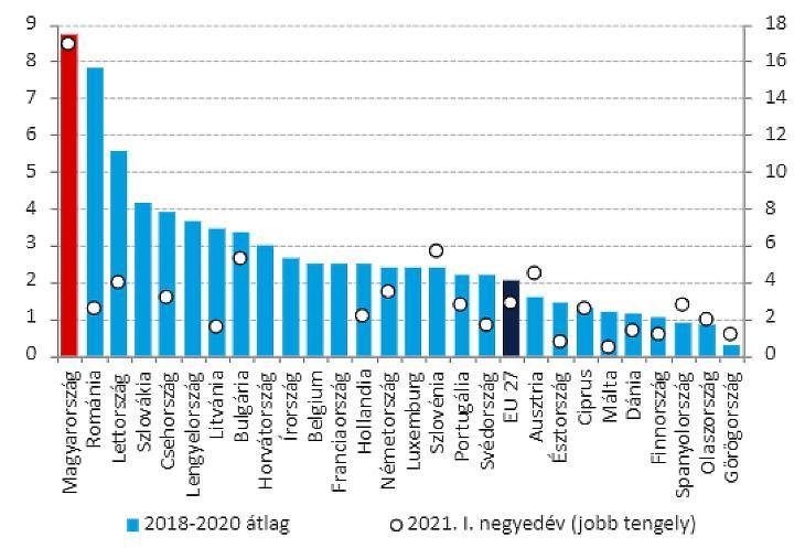 Lakásépítési költségek az Európai Unióban (forrás: MNB)