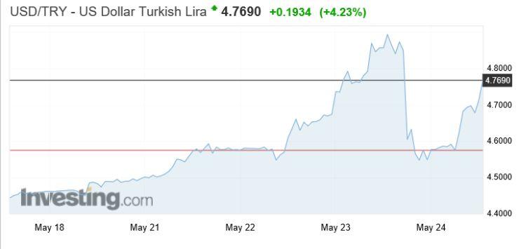 A jegybank lépése csak időlegesen nyugtatta meg a piacokat