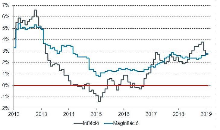 Az infláció és a maginfláció alakulása