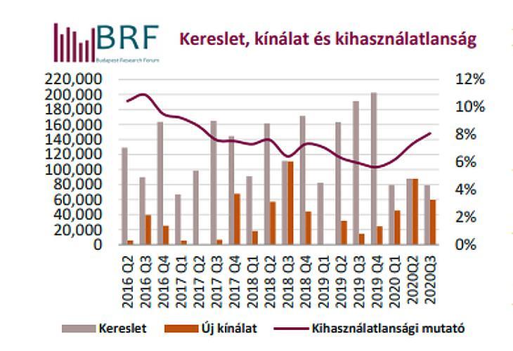 Irodai kereslet és kínálat Budapesten 2016-2020 (forrás: BRF)