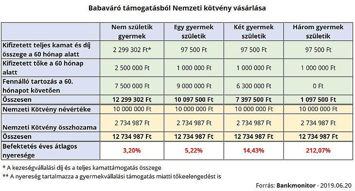 Babaváró hitelből MÁP Plusz
