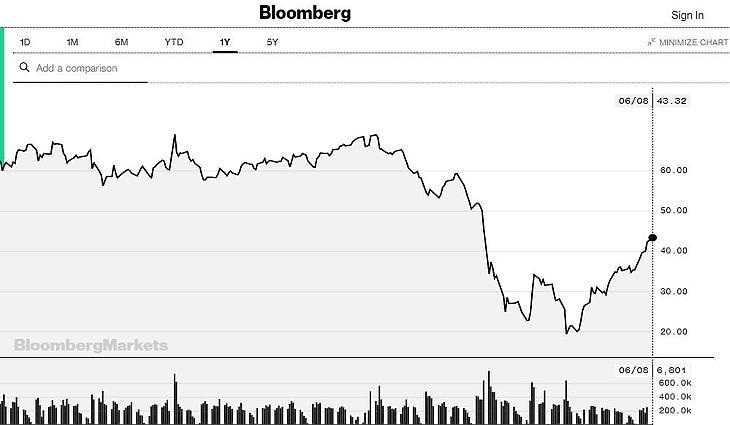A Brent alakulása (Forrás: Bloomberg.com)