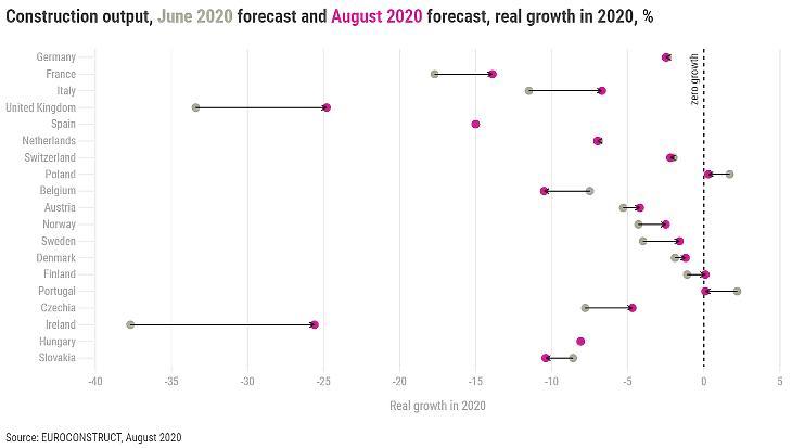 2020 augusztusi előrejelzés az európai építési piacról (százalék, forrás: Buildecon)