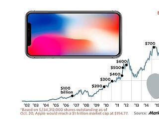 Az Apple áttörte az ezermilliárd dolláros határt