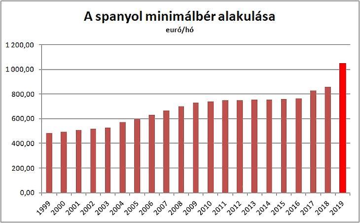 A spanyol minimálbér alakulása. Forrás: Eurostat / Privátbankár.hu