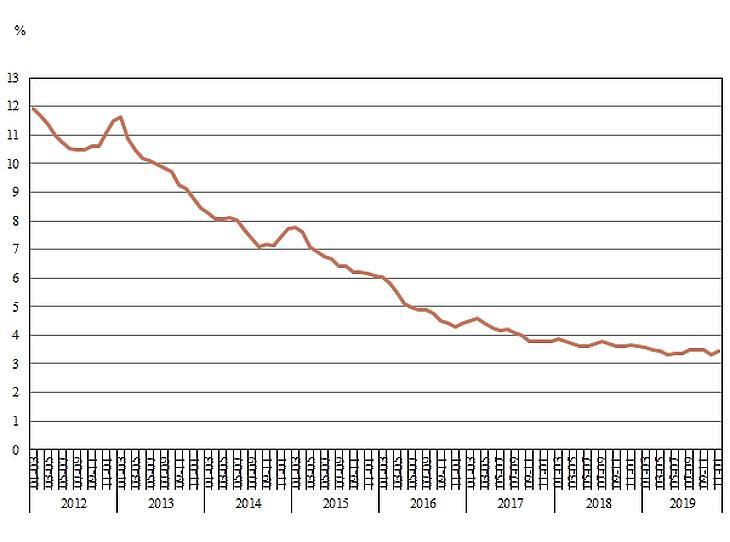 A munkanélküliségi ráta alakulása (15–74 éves népességen belül, háromhavi mozgóátlag). Forrás: KSH