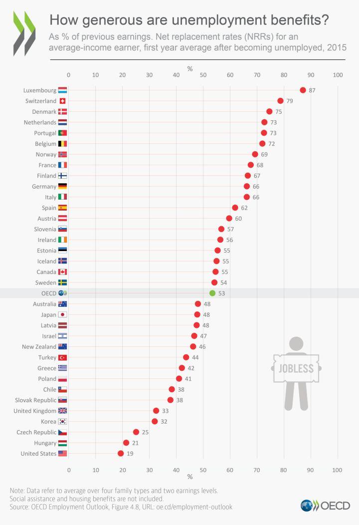 Forrás: OECD /Facebook