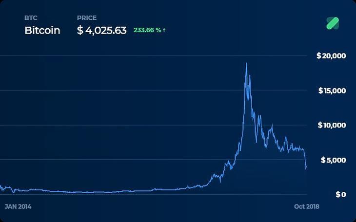 Bitcoin Debit kártya körkép