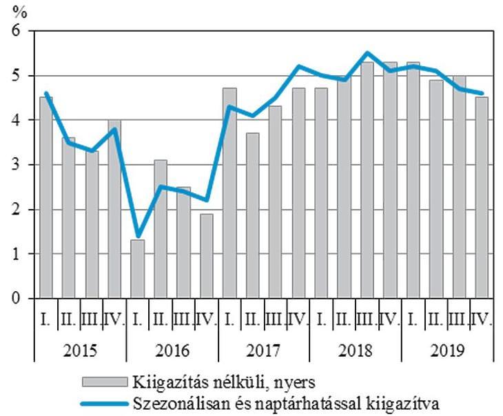 A GDP változása (Forrás: KSH)