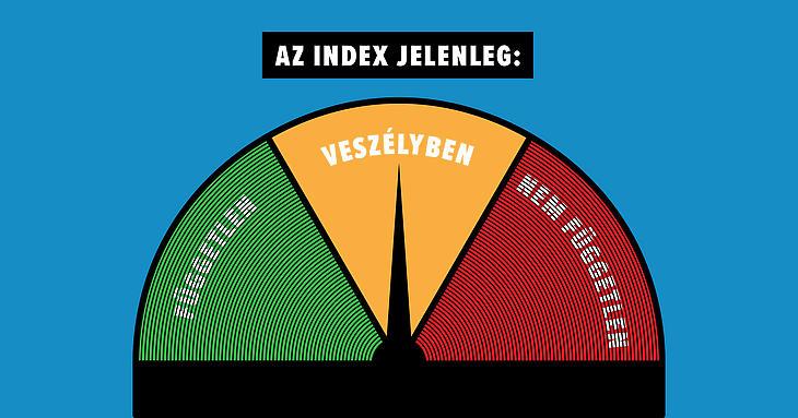 Az index barométere