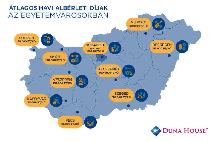 Lakásbérleti díjak Magyarországon, 2021 nyara (forrás: Duna House)