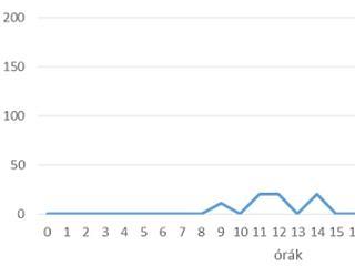Iszonyúan megugrott a kivándorlásra keresések száma a Fidesz győzelmének hírére
