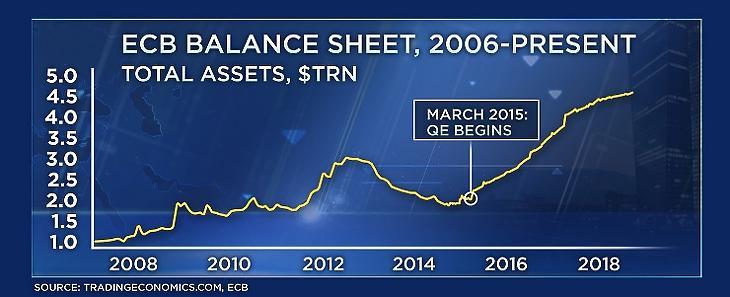 Így ugrott meg az EKB mérlege (Forrás: CNBC)