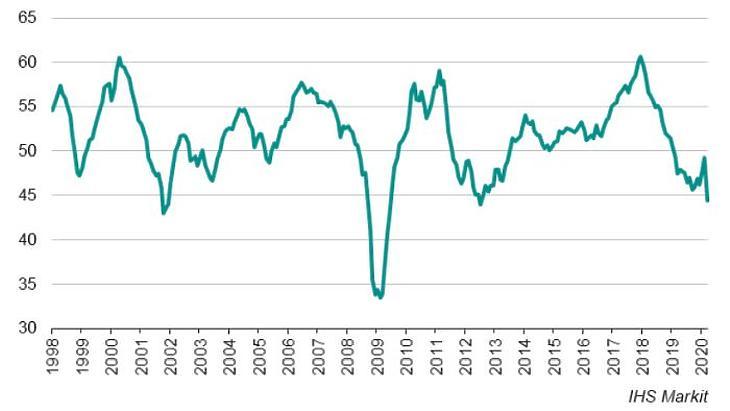 Az eurózónában csak mérsékelt esést mutatott a BMI