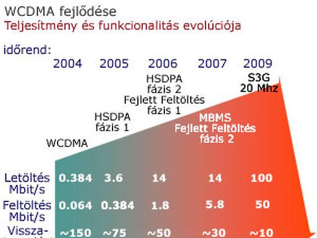 WCDMA fejlődése