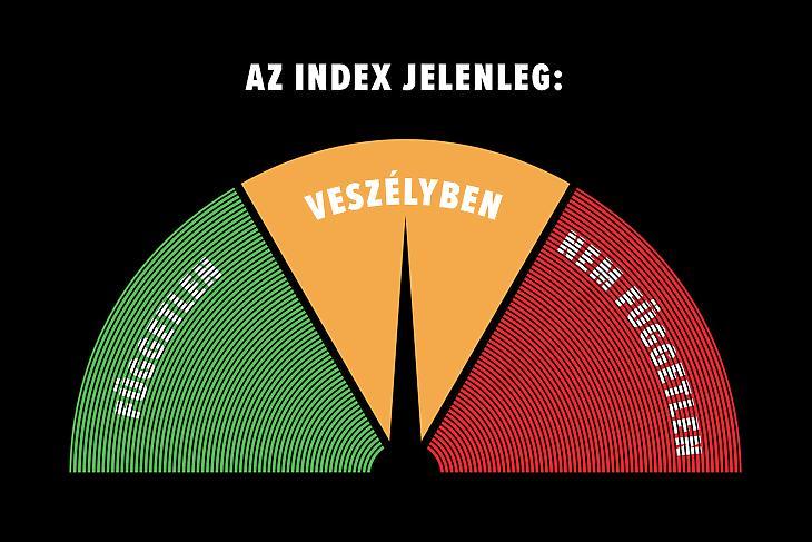 Az index.hu függetlenségét jelző barométer (forrás: szabadindex.hu)