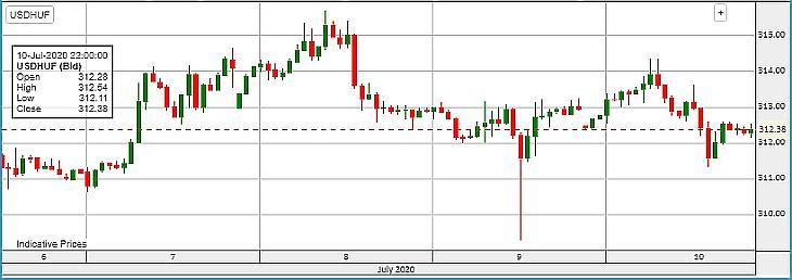 Az USD/HUF árfolyam alakulása a héten.