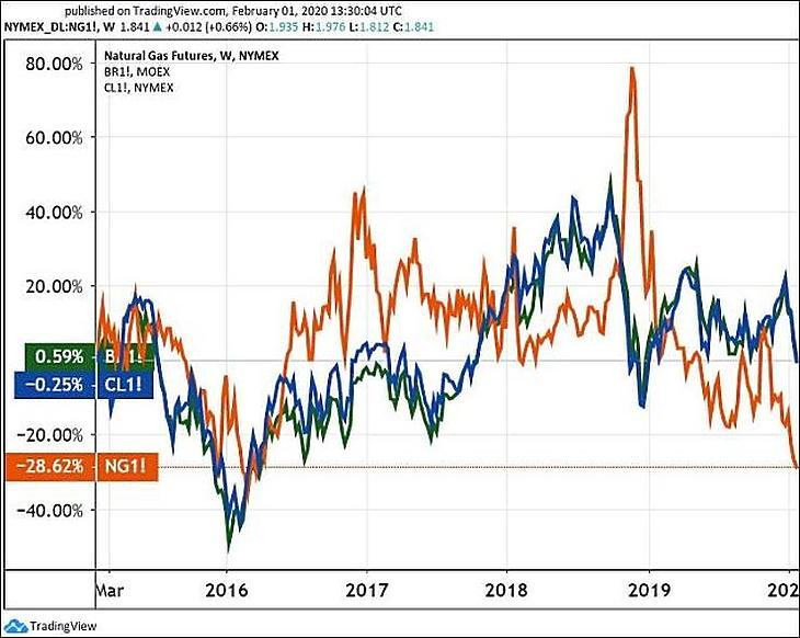 Az amerikai földgáz (narancs), a WTI olaj (kék vonal) és a Brent olaj (zöld) öt évre. (Tradingview.com)