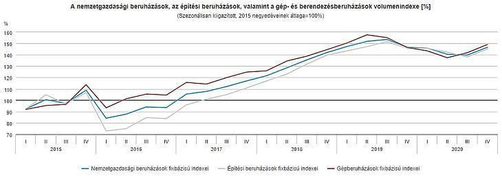A beruházások alakulása (Forrás: KSH)