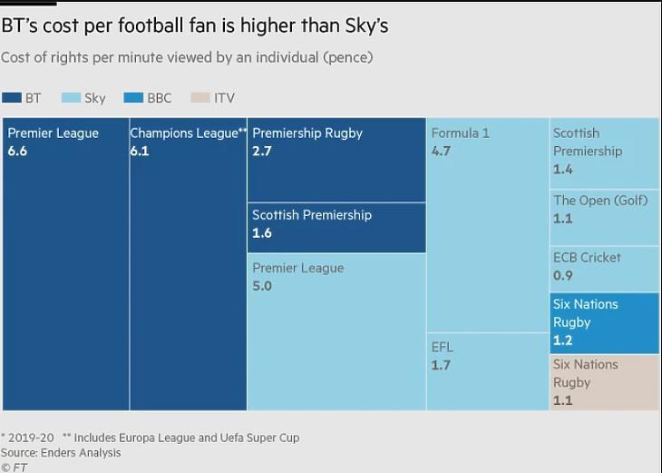 A BT és a Sky költségei egy futballszurkolóra vetítve (Forrás: Financial Times)