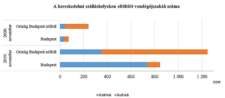 (Forrás: Központi Statisztikai Hivatal)