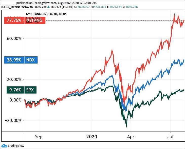 Grafikon: A FANG+ index (tíz kiemelt technológiai óriásvállalat indexe), a Nasdaq 100 index (NDX, a száz legnagyobb amerikai tech-vállalat) és az S&P 500 általános részvényindex (SPX). (Tradingview.com)