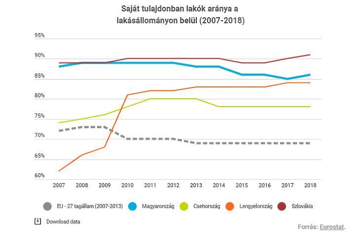 Saját lakások aránya (forrás: Eurostat)