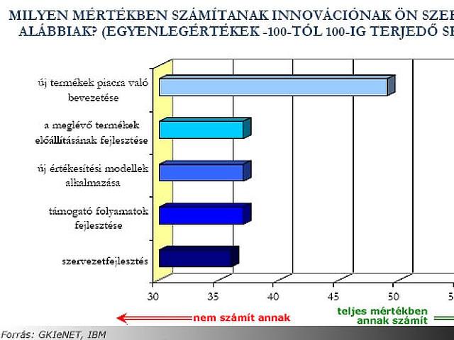 Innovációs trendek Magyarországon