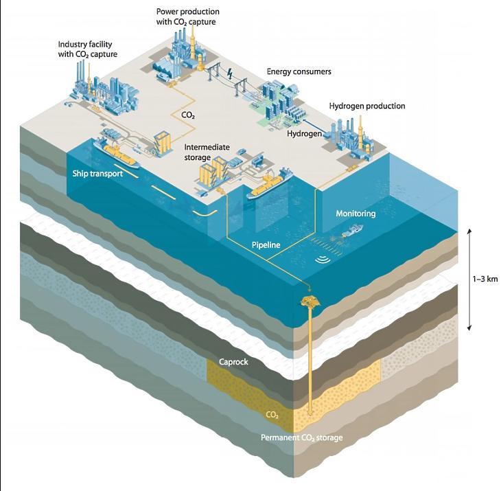 Így temetnék el a megkötött szént a tenger fenekére. (Forrás: https://www.regjeringen.no/)