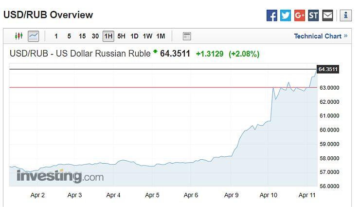 Nagyon megütötték a rubelt (Forrás: investing.com)