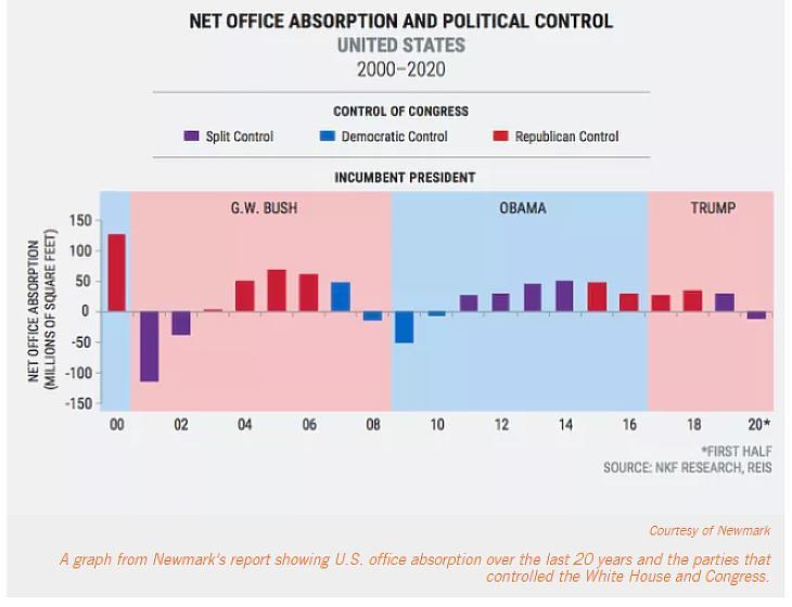 Nettó felszívás az amerikai irodapiacon (millió négyzetláb). Kék: demoraták, piros: republikánusok, lila: eltérő pártfelügyelet. (forrás: Newmark)