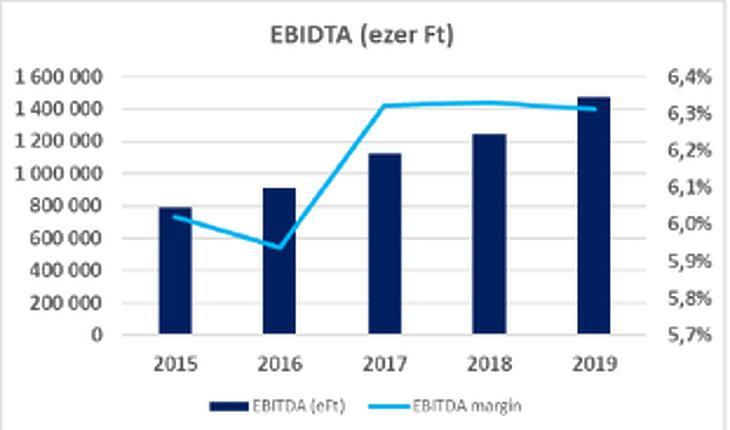 A NEO Property Services Zrt. EBIDTA-ja (forrás: NEO Property Services)