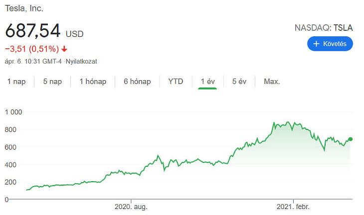 Nagyot ment a Tesla az elmúlt egy évben