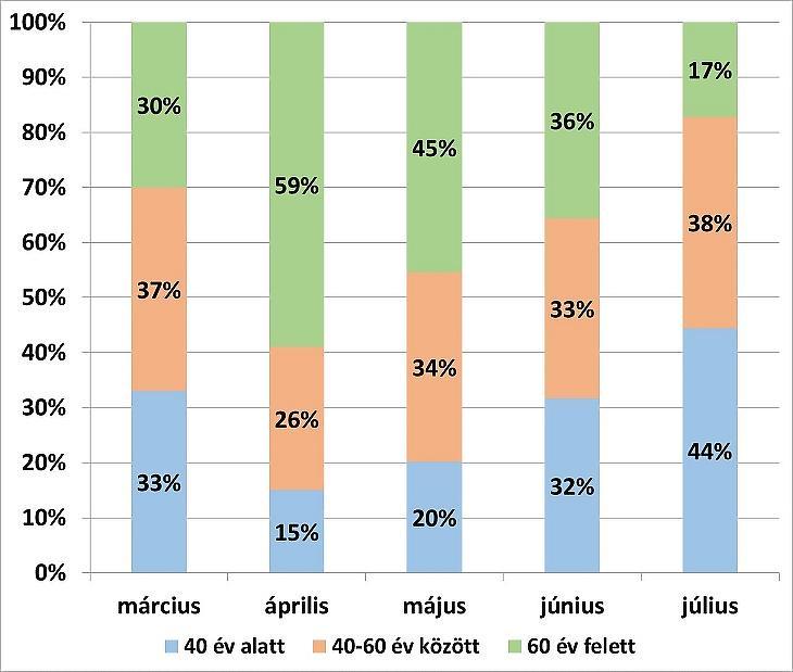 A koronavírussal fertőzöttek aránya korcsoportok szerint (Forrás: Semmelweis Egyetem)