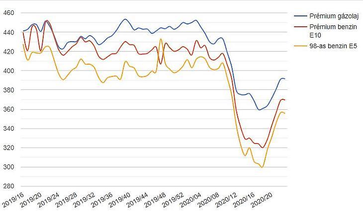 Egyes üzemanyagárak alakulása (Forrás: holtankoljak.hu)