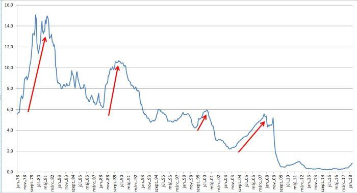 UK, US, EU átlagos rövid kamatszintek