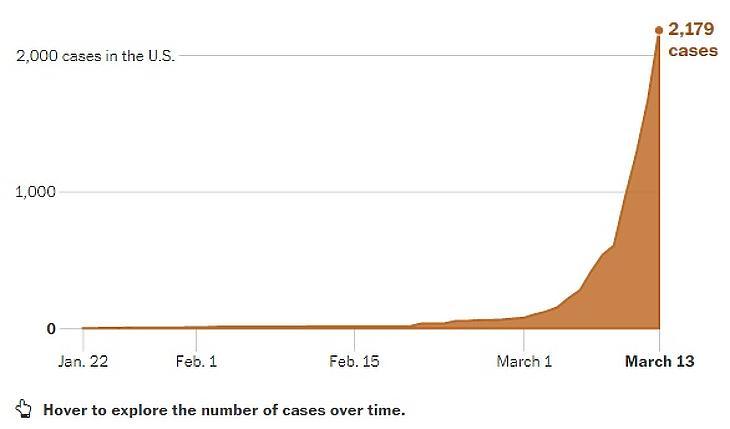 Hogyan nőtt a koronavírusos betegek száma az USA-ban? (Ábra: Washington Post)