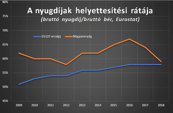 Nyugdíjak helyettesítési rátája, Eurostat