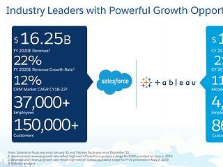 Elképesztő összegért vásárolt fel a Salesforce egy adatvizualizációs céget