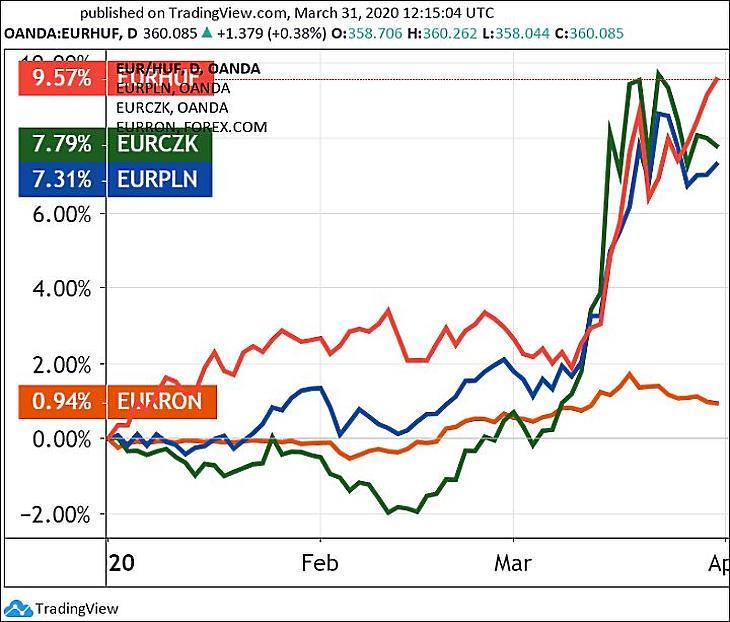 Grafikon: Az euró/forint (pirossal), a lengyel zloty (kék), a cseh korona (zöld) és a román lej (narancs). (Tradingview.com)