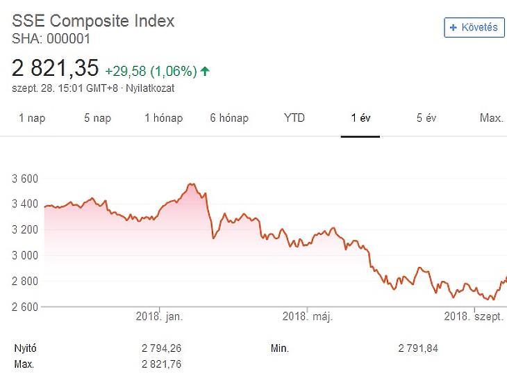 SSE Composite Index (Google)