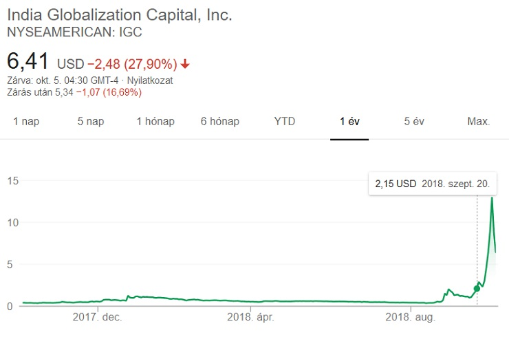 a bitcoin zárva lesz