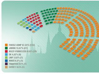 Egyértelmű a Fidesz vezetése az első adatok szerint