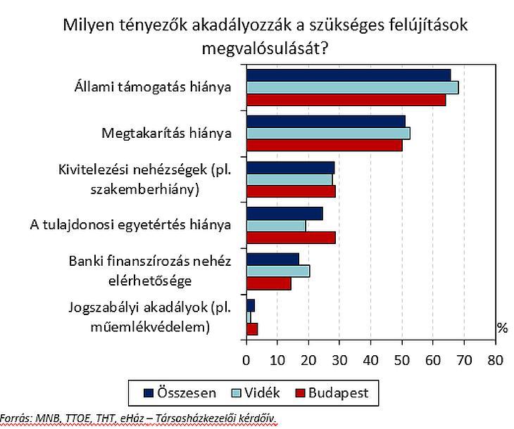 Akadályok a társasházi felújítások előtt (forrás: MNB-felmérés 2020 nyár)