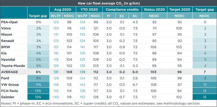 Az egyes autógyártók szén-dioxid-kibocsátási átlaga az NEDC és a WLTP szabványok alapján. Forrás: ICCT Market Monitor