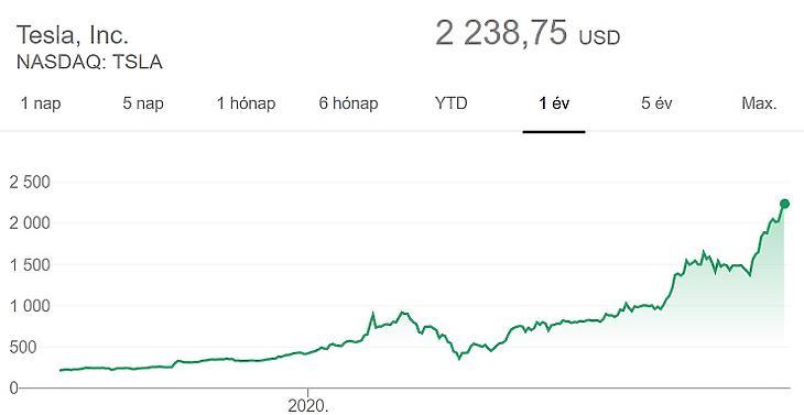 Elképesztő tempóban drágul a Tesla részvénye