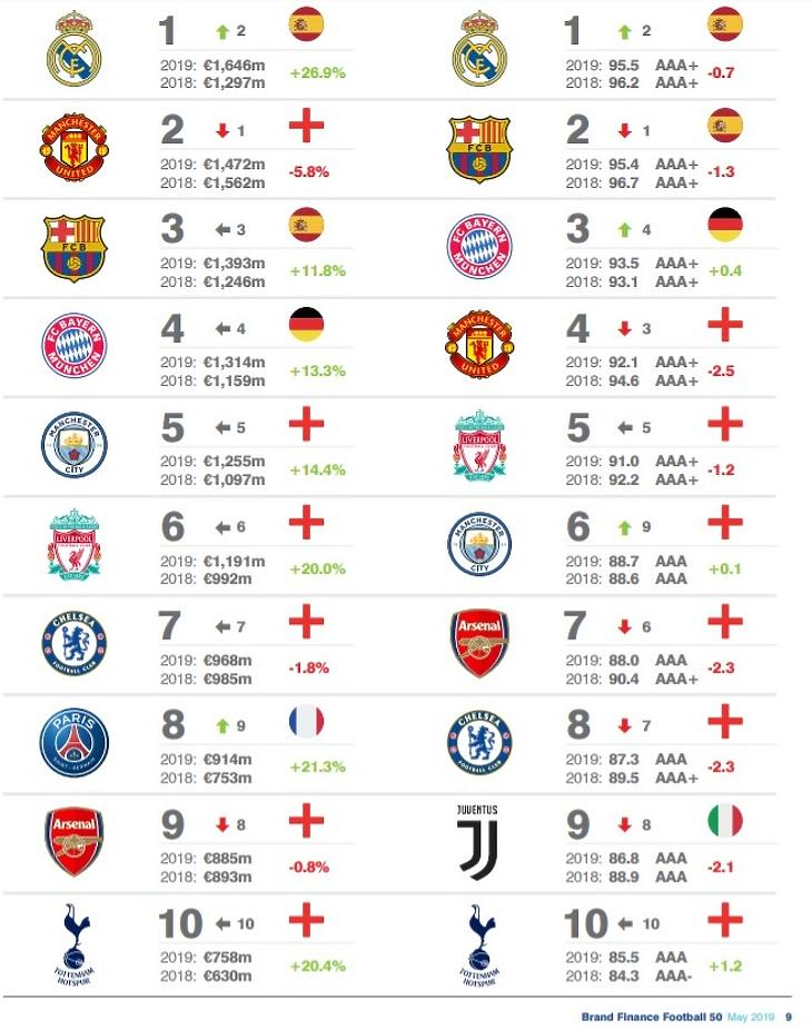 A legértékesebb és legerősebb brandértékű futballklubok (Forrás: Brand Finance)